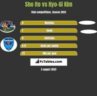 Sho Ito vs Hyo-Gi Kim h2h player stats