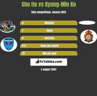 Sho Ito vs Kyung-Min Ko h2h player stats