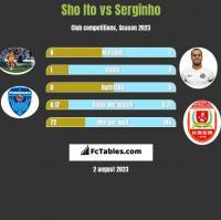 Sho Ito vs Serginho h2h player stats