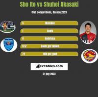 Sho Ito vs Shuhei Akasaki h2h player stats