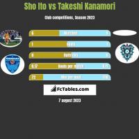 Sho Ito vs Takeshi Kanamori h2h player stats