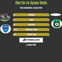 Sho Ito vs Ayase Ueda h2h player stats
