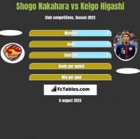 Shogo Nakahara vs Keigo Higashi h2h player stats