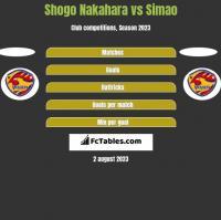 Shogo Nakahara vs Simao h2h player stats