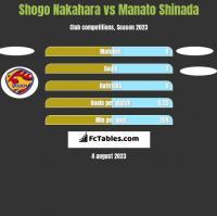 Shogo Nakahara vs Manato Shinada h2h player stats