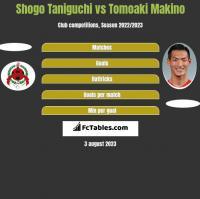 Shogo Taniguchi vs Tomoaki Makino h2h player stats