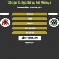 Shogo Taniguchi vs Sei Muroya h2h player stats