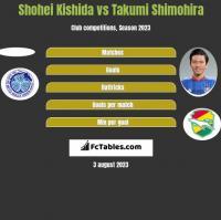 Shohei Kishida vs Takumi Shimohira h2h player stats