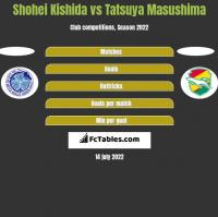 Shohei Kishida vs Tatsuya Masushima h2h player stats