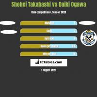 Shohei Takahashi vs Daiki Ogawa h2h player stats