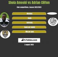 Shola Ameobi vs Adrian Clifton h2h player stats