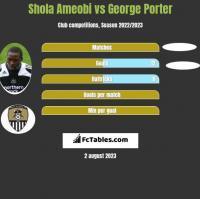 Shola Ameobi vs George Porter h2h player stats