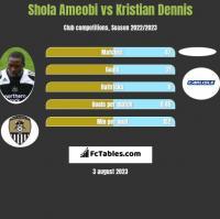 Shola Ameobi vs Kristian Dennis h2h player stats