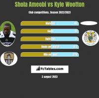 Shola Ameobi vs Kyle Wootton h2h player stats