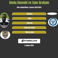 Shola Ameobi vs Sam Graham h2h player stats