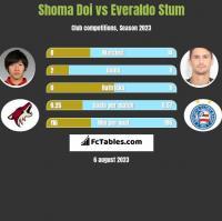Shoma Doi vs Everaldo Stum h2h player stats
