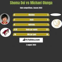 Shoma Doi vs Michael Olunga h2h player stats