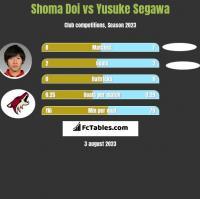 Shoma Doi vs Yusuke Segawa h2h player stats