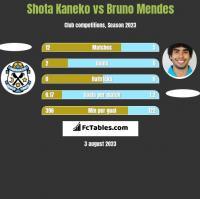 Shota Kaneko vs Bruno Mendes h2h player stats