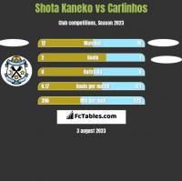 Shota Kaneko vs Carlinhos h2h player stats