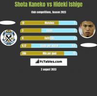 Shota Kaneko vs Hideki Ishige h2h player stats