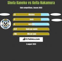 Shota Kaneko vs Keita Nakamura h2h player stats