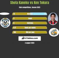 Shota Kaneko vs Ken Tokura h2h player stats