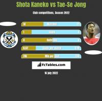 Shota Kaneko vs Tae-Se Jong h2h player stats