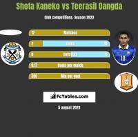 Shota Kaneko vs Teerasil Dangda h2h player stats
