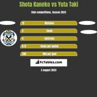 Shota Kaneko vs Yuta Taki h2h player stats