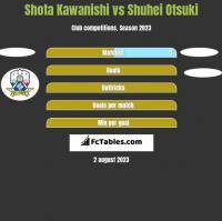 Shota Kawanishi vs Shuhei Otsuki h2h player stats