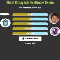Shota Kobayashi vs Hiroaki Okuno h2h player stats