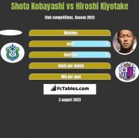 Shota Kobayashi vs Hiroshi Kiyotake h2h player stats