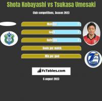 Shota Kobayashi vs Tsukasa Umesaki h2h player stats