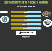 Shota Kobayashi vs Yoichiro Kakitani h2h player stats