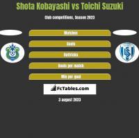 Shota Kobayashi vs Toichi Suzuki h2h player stats