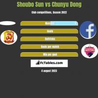 Shoubo Sun vs Chunyu Dong h2h player stats