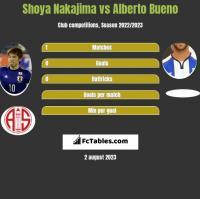 Shoya Nakajima vs Alberto Bueno h2h player stats
