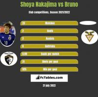 Shoya Nakajima vs Bruno h2h player stats