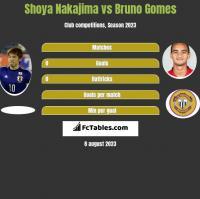 Shoya Nakajima vs Bruno Gomes h2h player stats