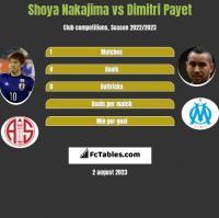 Shoya Nakajima vs Dimitri Payet h2h player stats