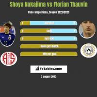 Shoya Nakajima vs Florian Thauvin h2h player stats