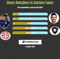 Shoya Nakajima vs Gustavo Sauer h2h player stats