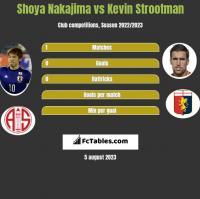 Shoya Nakajima vs Kevin Strootman h2h player stats