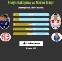 Shoya Nakajima vs Marko Grujic h2h player stats