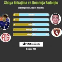 Shoya Nakajima vs Nemanja Radonjic h2h player stats