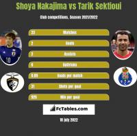 Shoya Nakajima vs Tarik Sektioui h2h player stats