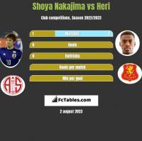 Shoya Nakajima vs Heri h2h player stats