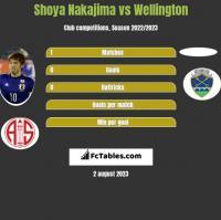 Shoya Nakajima vs Wellington h2h player stats