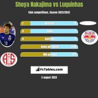 Shoya Nakajima vs Luquinhas h2h player stats